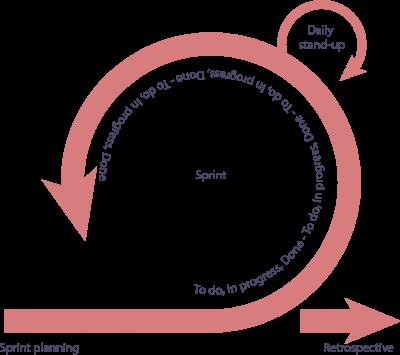 Sprint iteration