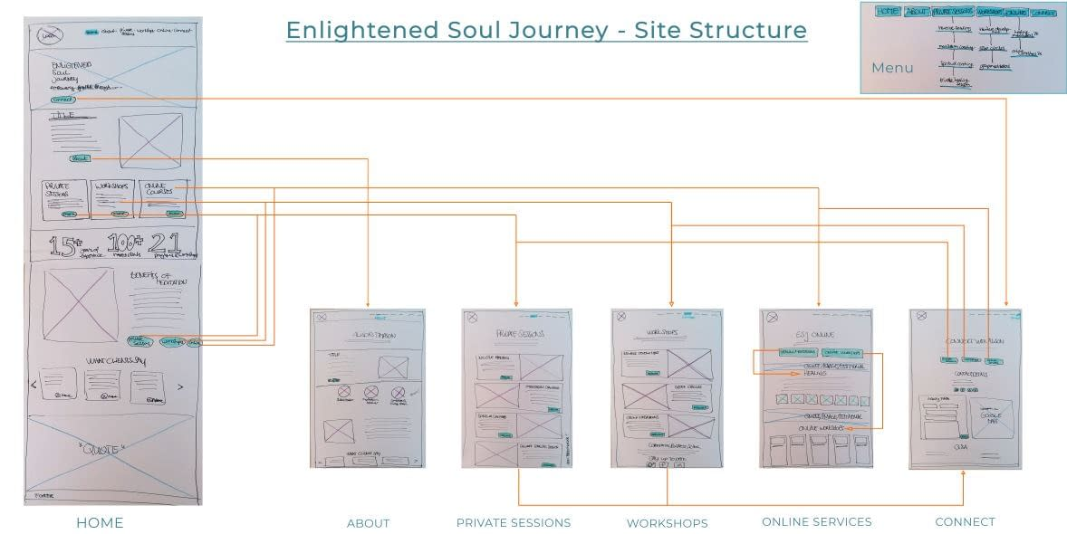 Enlightened Soul Journey site structure